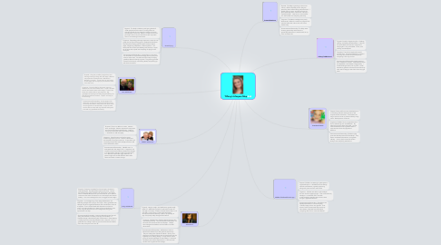 Mind Map: Tiffany's Lifespan Map