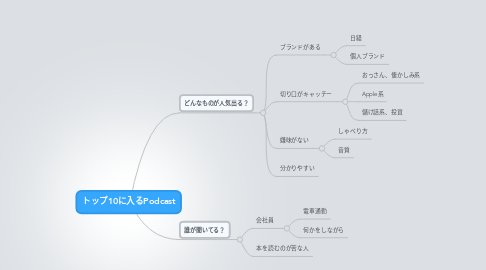 Mind Map: トップ10に入るPodcast