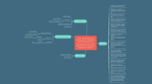 Mind Map: Como a Arquitetura da Informação e a Inteligência Artificial trabalham em conjunto para uma melhor experiência do usuário em plataformas digitais?
