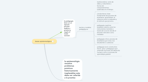 Mind Map: bases epistemológica