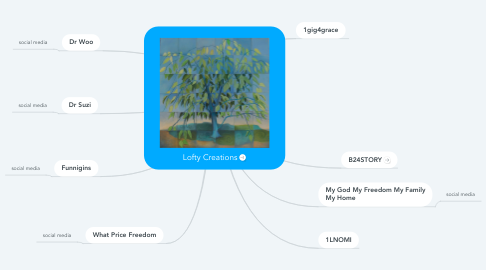 Mind Map: Lofty Creations