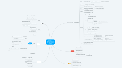 Mind Map: Changes in Neurophysiological and Cognition Due To Aging