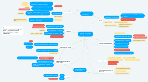 Mind Map: How ID and Project Management Relate