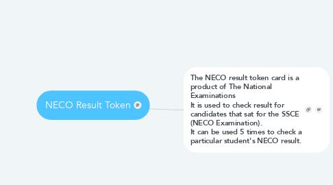 Mind Map: NECO Result Token