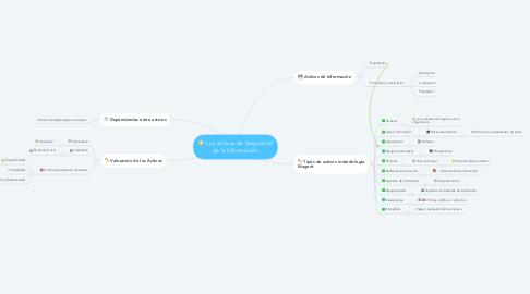 Mind Map: Los activos de Seguridad de la Información