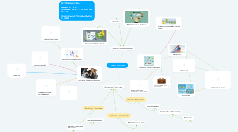 Mind Map: Gestión Financiera