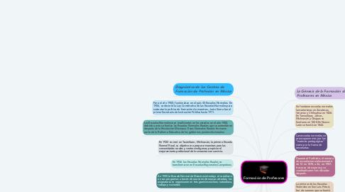 Mind Map: Formación de Profesores
