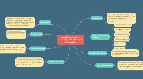 Mind Map: Metodologías para el Desarrollo de Sistemas de Información