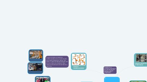 Mind Map: ROBOTS INDUSTRIALES