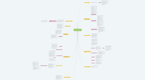 Mind Map: Conceptos Generales de la Toxicología
