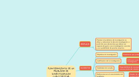 Mind Map: PLANTEAMIENTO DE UN PROBLEMA DE INVESTIGACIÓN CUALITATIVA