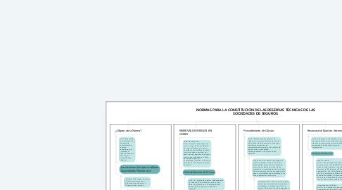 Mind Map: La Prima de Seguros y de Fianzas.                  Creado  por:  Beatriz del Carmen Reyes Bonilla