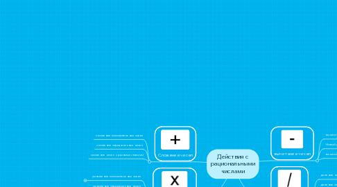 Mind Map: Действия с рациональными числами