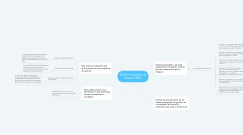 Mind Map: Sistema Integrado de Gestión HSEQ