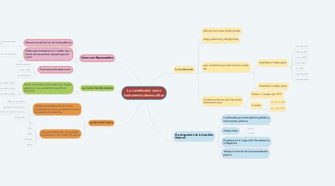 Mind Map: La constitución como instrumento democrático