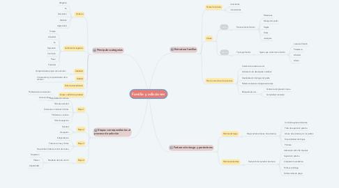Mind Map: Familia y adicciones
