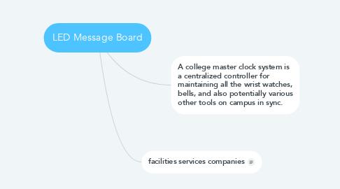 Mind Map: LED Message Board
