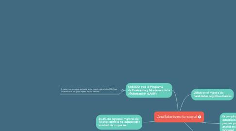 Mind Map: Analfabetismo funcional