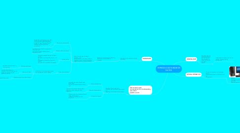 Mind Map: INTRODUCCION BASE DE DATOS