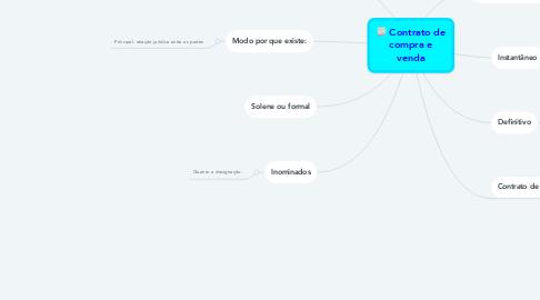 Mind Map: Contrato de compra e venda