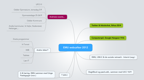 Mind Map: EMU webcaféer 2012