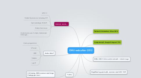 Mind Map: EMU webcaféer 2012