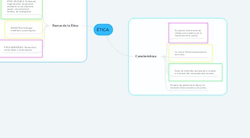 Mind Map: ÉTICA.
