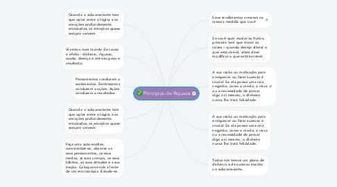 Mind Map: Princípios de Riqueza