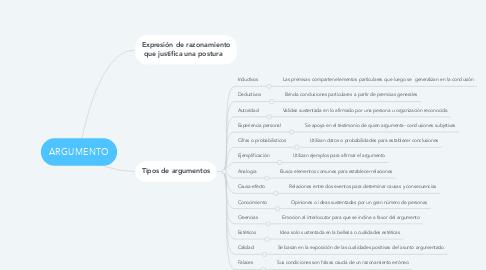 Mind Map: ARGUMENTO
