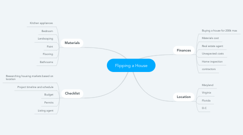 Mind Map: Flipping a House