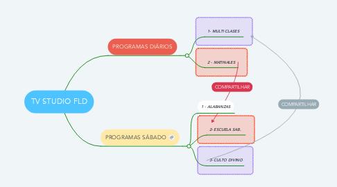Mind Map: TV STUDIO FLD