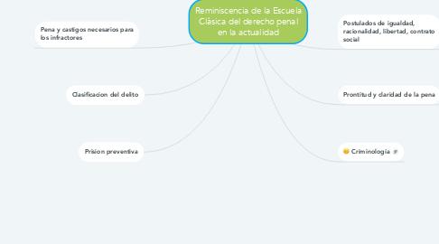 Mind Map: Reminiscencia de la Escuela Clàsica del derecho penal en la actualidad