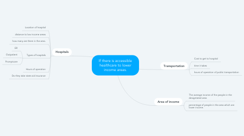 Mind Map: If there is accessible healthcare to lower income areas.