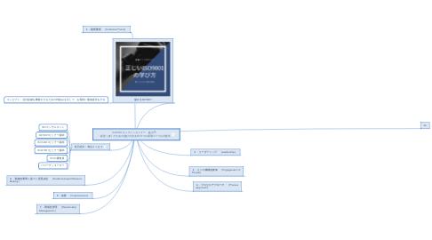 Mind Map: ISO9001オンラインセミナー 超入門 ・経営(者)のための儲けの出るISO7つの原則⇒7つの方程式