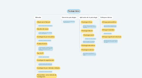 Mind Map: Psicología básica