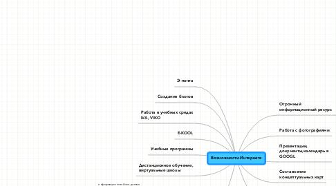 Mind Map: Возможности Интернета
