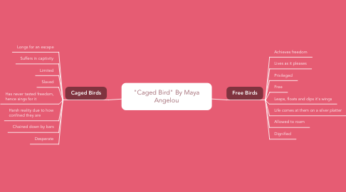 "Mind Map: ""Caged Bird"" By Maya Angelou"