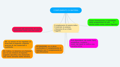 Mind Map: COMPLEMENTO DI MATERIA