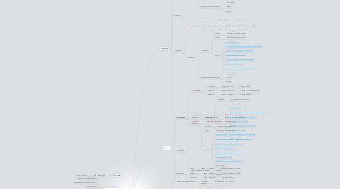 Mind Map: Промышленность
