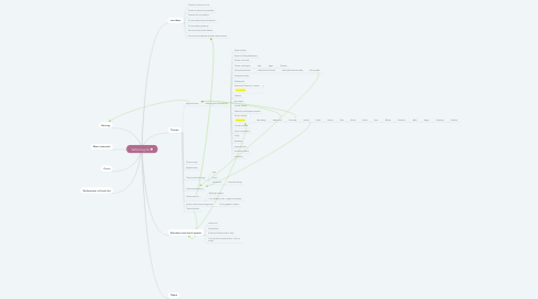 Mind Map: Performing Art