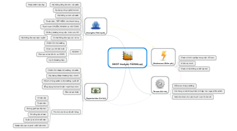 Mind Map: SWOT Analysis iTAXI24.net