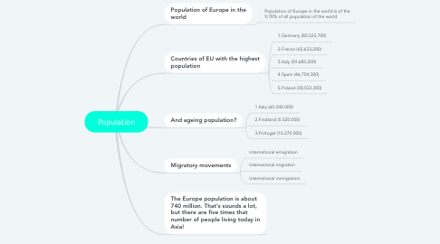 Mind Map: Population