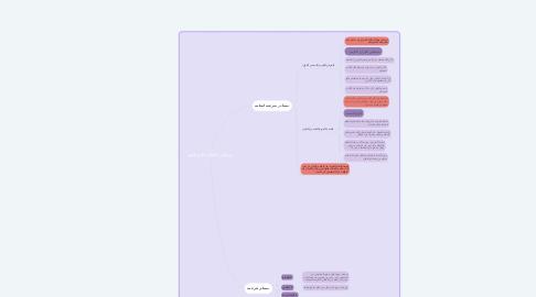 Mind Map: مصادر الثقافة الاسلامية