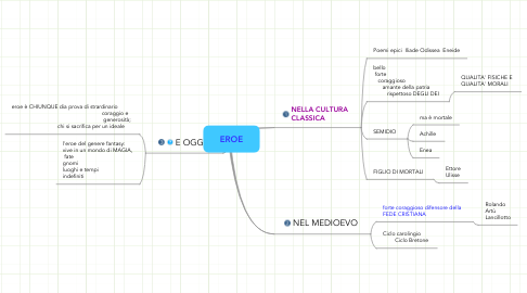 Mind Map: EROE