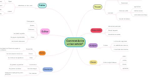 Mind Map: Commnet écrire un bon article?