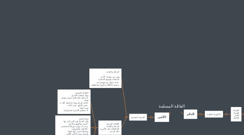 Mind Map: العائلة المسلمة