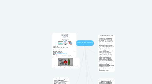 Mind Map: Techpro Internet Marketing Rock Hill SC