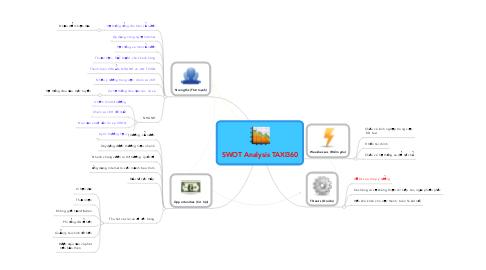 Mind Map: SWOT Analysis TAXI360