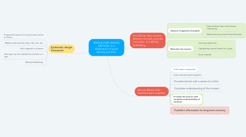 Mind Map: WHOLE PART-WHOLE METHOD: is a observation of good training practices.