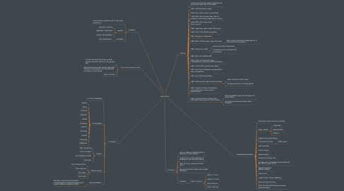 Mind Map: South Africa